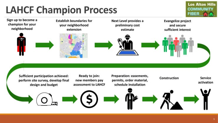 LAHCF_champion_process